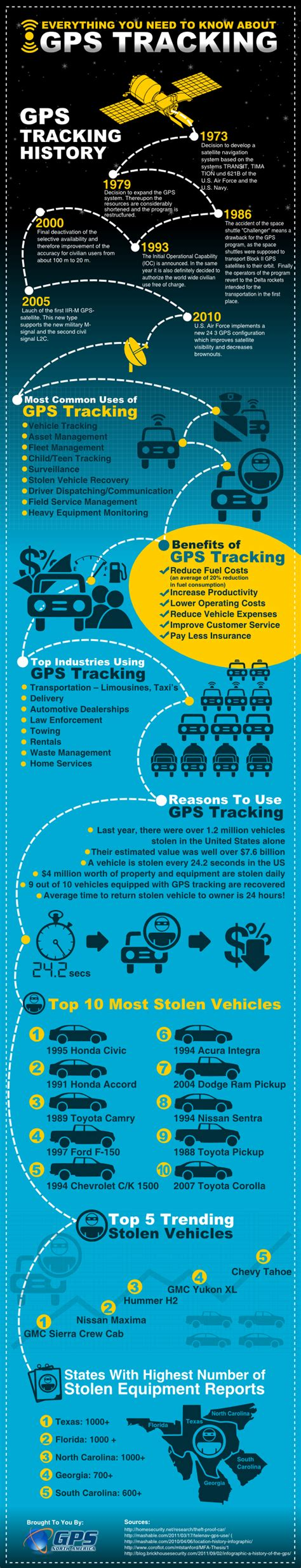 Word Are You Gps by Everything You Need To About Gps Tracking