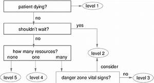 Emergency Severity Index Algorithm