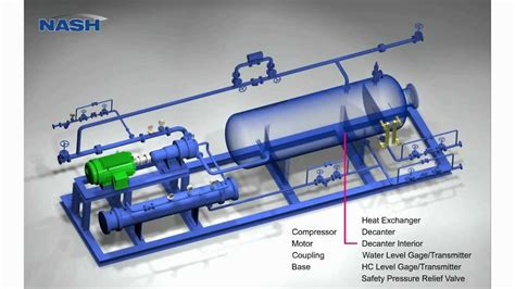 NASH Flare Gas Recovery System - YouTube
