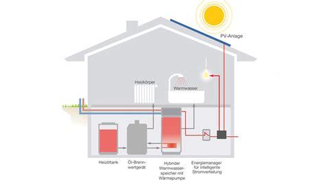 Waermepumpe Und Solarthermie Kombinieren by Hybridheizung Clevere Kombination 214 L Sonne Und Holz