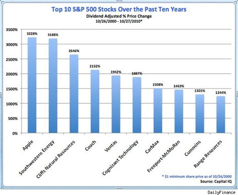 The Top 10 Stocks Of The Last 10 Years  Aol Finance