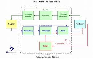 What Are The 3 Core Process Flows Within Your Organization