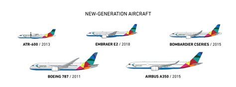 Seatac, Boeing, Alaska Airlines Partner On Biofuel