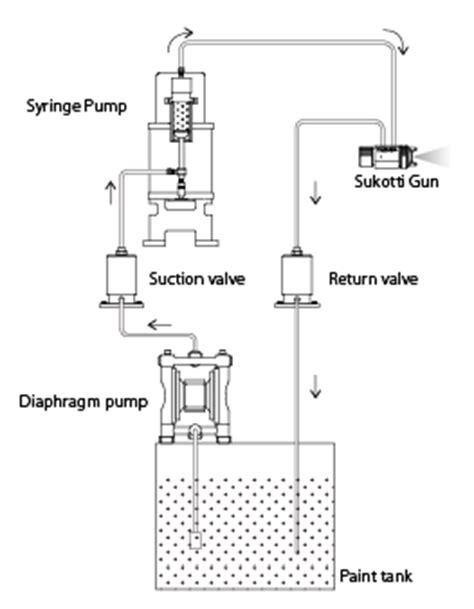 Takubo Engineering | Explosion-Proof Type Syringe Pump