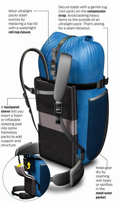 Camping Backpack Diy Backpacking Gear Ultralight Homemade