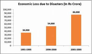 India's disasters and its disaster management - Factly