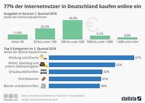 Online Shop De : infografik 77 der internetnutzer in deutschland kaufen ~ Watch28wear.com Haus und Dekorationen