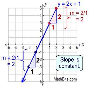 Average Rate Of Change  Mathbitsnotebook(a2  Ccss Math