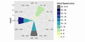 Ggplot2 - Wind Rose With Ggplot  R