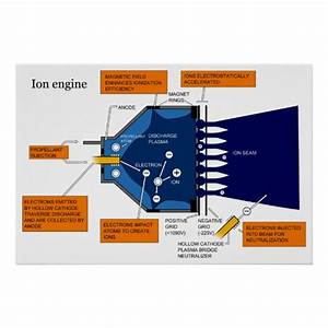 Diagram Of An Ion Propulsion System Engine Poster