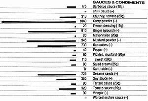 Low Potassium Foods Chart Food Data Chart Potassium