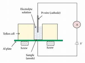 Schematic Diagram Of Electrochemical Etching Experiment