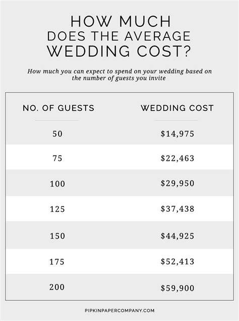 ultimate wedding planning checklist average wedding