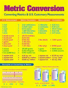 Conversion Chart for Metric System for Kids