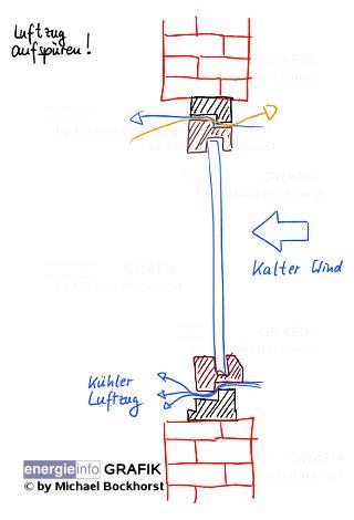 Die Richtige Abdichtung An Der Richtigen Stelle by Energiesparen Heizen Fenster Abdichten Zugluft