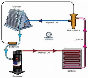 Hvac  R Refrigerant Cycle Basics