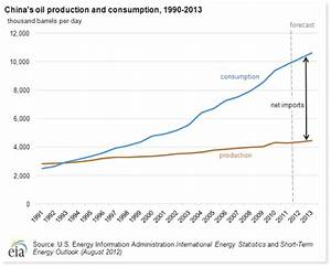 Why Forecasts of a World Without Carbon-Based Fuel Are ...