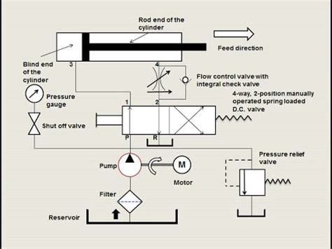 hydraulic circuit works part  youtube
