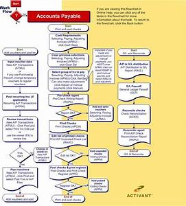 Accounts Payable Work Flow
