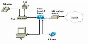 Voip Hosted Pbx
