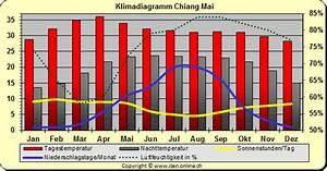 Klima - Klimadiagramm Thailand