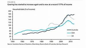 Australia's house prices 'flashing red', debt to income ...