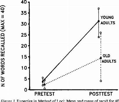 Figure Developmental Propositions Span Theoretical Decline Dynamics