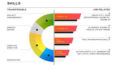 Visual Resume Creator by 13 Best Free Resume Builder To Create Resume Cv