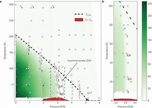 Summary Pressure U2013temperature Phase Diagram Of Tise2  A  Broad Phase