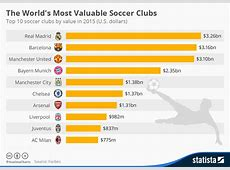 Chart The World's Most Valuable Soccer Clubs Statista