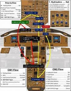 Boeing 777 Normal Procedures Flow Diagrams