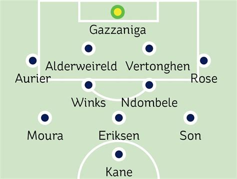 Tottenham team news: Expected 4-2-3-1 Champions League ...
