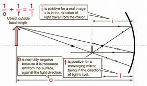 What Is Focal Length And How Is It Measured