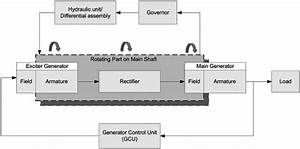 Idg System Block Diagram  Electrical Subsystem Includes