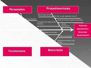 Diagrama De Ishikawa Para Identificar Problemas Y Causas