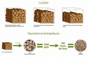 Buche De Bois Compressé Brico Depot : buche bois compress castorama id e int ressante pour la ~ Dailycaller-alerts.com Idées de Décoration