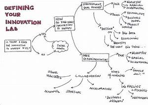 What is an innovation lab and how do they work?   Econsultancy
