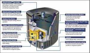 Hvac Central Systems Houston Tx