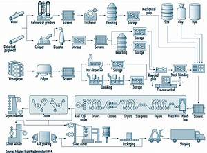 Image Result For Paper Mill Functional Scheme