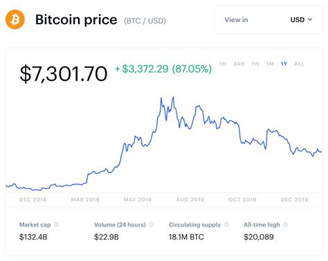 The cost of having a transaction. Bitcoin price how much to buy australia