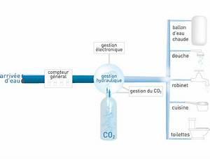 Adoucisseur D Eau Sans Sel : adoucisseur d eau sans sel ~ Dailycaller-alerts.com Idées de Décoration