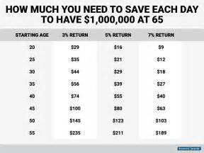 how much money saved per day to retire a millionaire