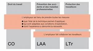 Abc Le Concept Sécurité : bases l gales help pr vention et s curit ~ Premium-room.com Idées de Décoration