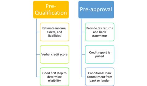 mortgage pre qualification  mortgage pre approval