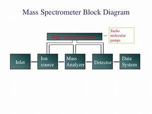 Mass Spectrometry Mass-spec  -2013