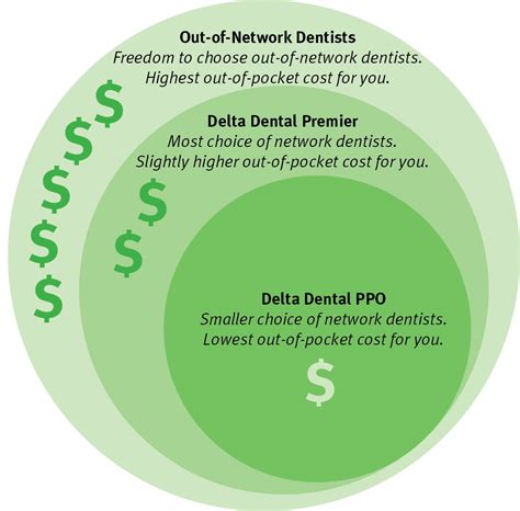 With aetna's ppo health insurance plans, you'll never have to choose between flexibility and savings. Expert Dentist Accepts Delta Dental PPO Insurance | Frisco, TX | Dental services covered with ...