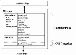 Iso  Osi Model Of The Can Protocol