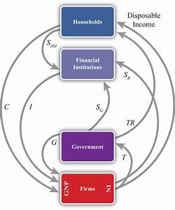 In Terms Of The Circular Flow Diagram Households