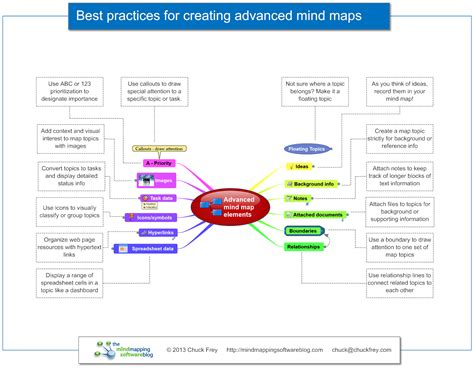 best mind mapping tool free free helperha