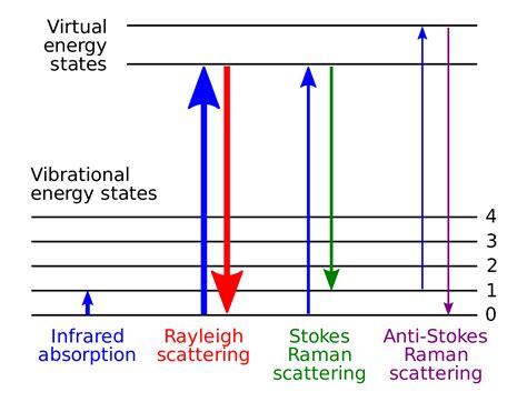 Raman spectroscopy - Wikipedia